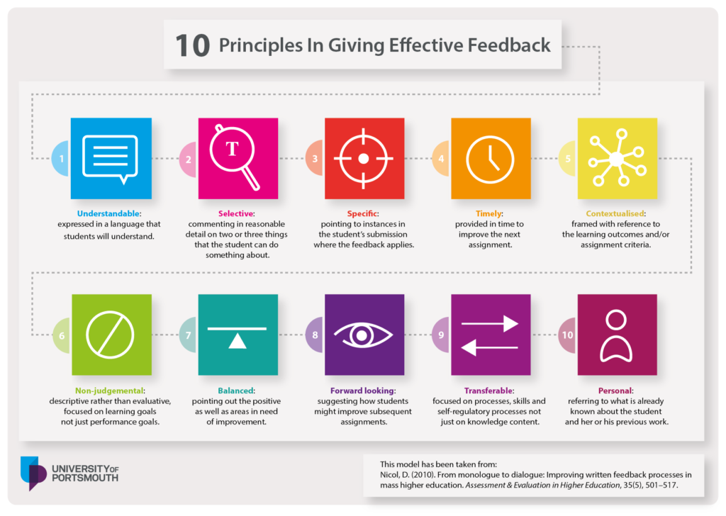 Effective feedback graphic